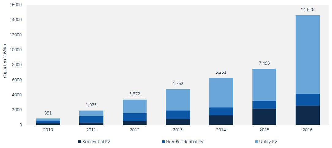 Figure 1: U.S. Solar PV Installations, 2010-2016